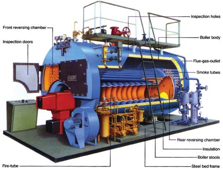 Three - Pass Fire Tube Boilers
